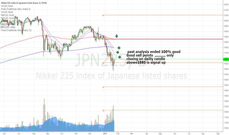 JPN225: Nikkei