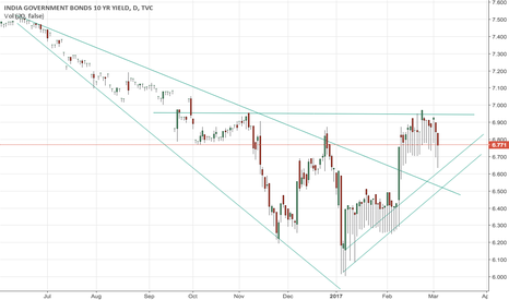 IN10Y: Upside resistance at 6.95 and downside support at 6.50-60