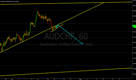 AUDCHF: AUDCHF - in correction.