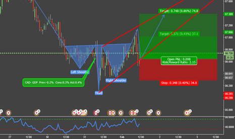 CADJPY: The CAD will rise?