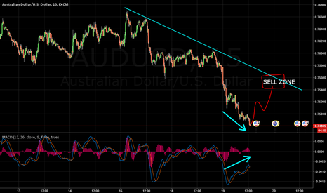AUDUSD: AUDUSD Intraday Sell Idea