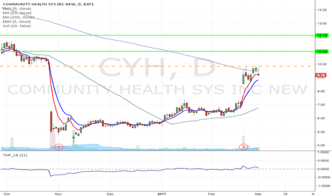 CYH: CYH- Fallen angel type Momentum Long from $9.83 to $12.13 & high