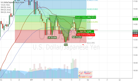 USDJPY: inverted HnS UJ Daily