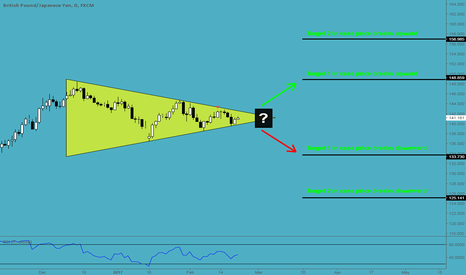 GBPJPY: Symmetrical Triangle on GBPJPY (Daily)