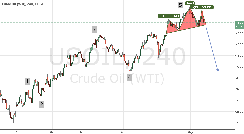 Crude Looks like top formation for short to medium term