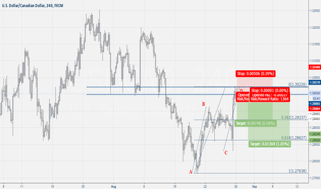 USDCAD: USD-CAD ABCD Pattern Sell