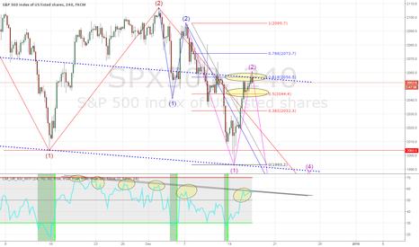 SPX500: Next target $SPX 1951, $DAX