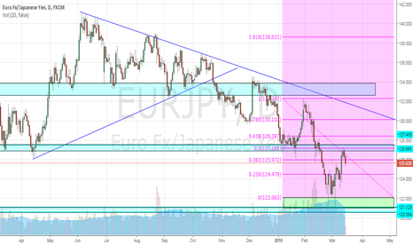 EURJPY: EUR/JPY perfect short opportunity!