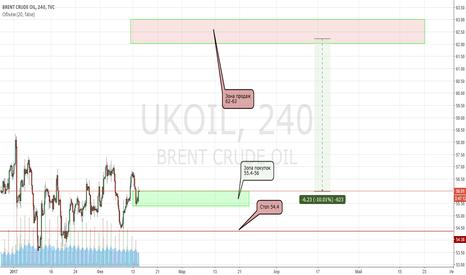 UKOIL: Нефть в лонг. Движение 6$ или 10%