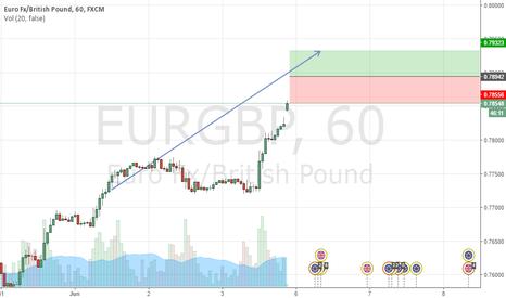 EURGBP: EURGBP Buy at0.78942, stopat0.78557, take profit at0.79330