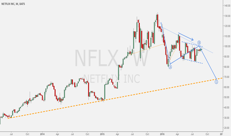 NFLX: NETFLIX - Weekly ABC for monthly correction.