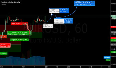 EURUSD: Fractal analysis