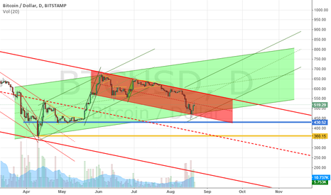 BTCUSD: BTC slow upward movement