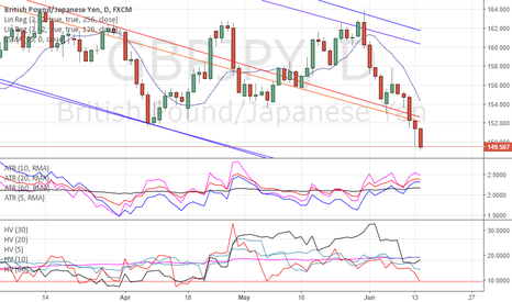 GBPJPY: GBP DOWNSIDE BREXIT POSITIONING & VOLATILITY UPDATE