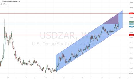 USDZAR: Dollar / Rand Breakout