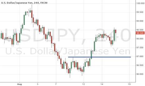 USDJPY: USDJPY short to 96.95