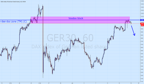 GER30: DAX squeeze and short-term reversal
