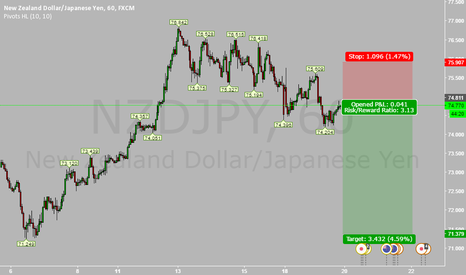 NZDJPY: SHORT ON NZDJPY