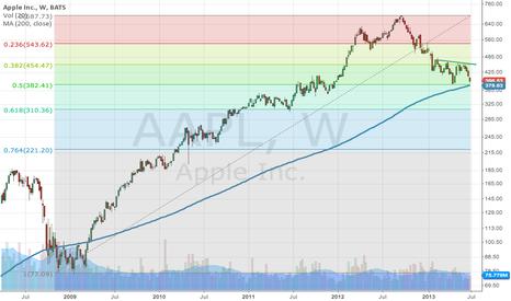 AAPL: $AAPL 50% Retracement