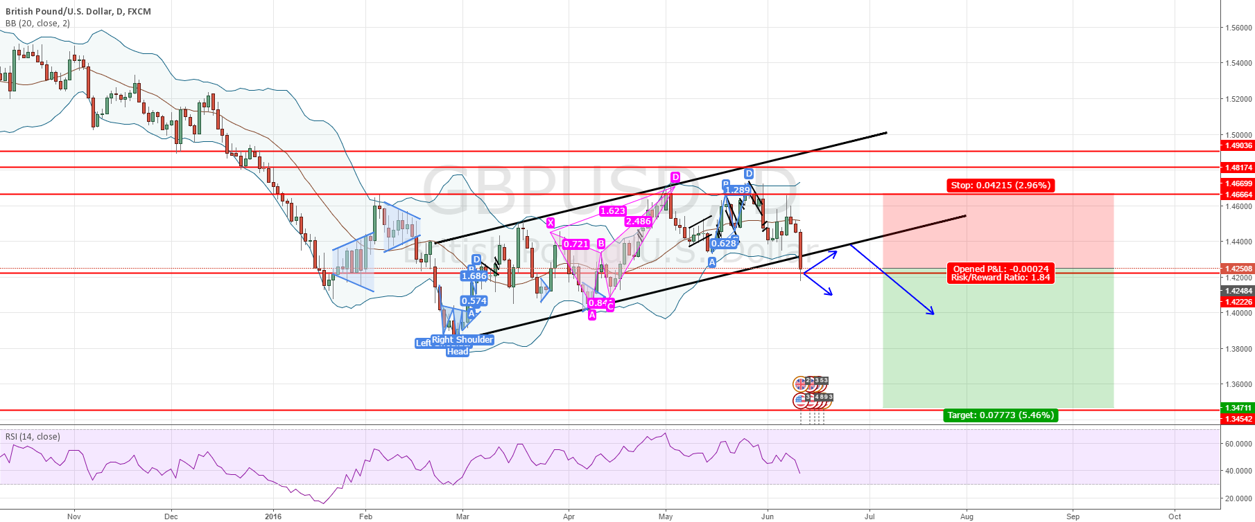 GBPUSD - SHORT Broken channel