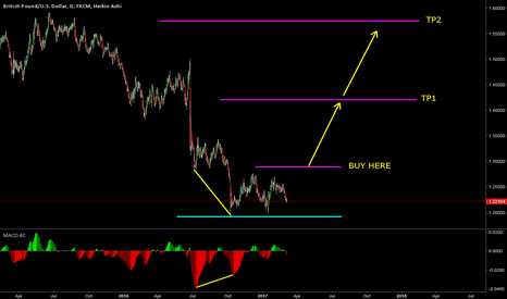 GBPUSD: Divergence, double bottom