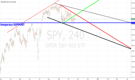 SPY: SPY ELECTION TRADING