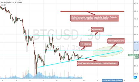 BTCUSD: BTCUSD 30min Short term resistance chart
