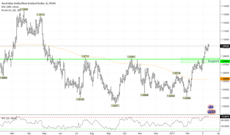 AUDNZD: Strong 1 Year Base Breakout