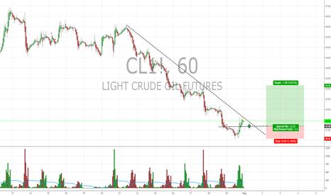 CL1!: CL1!