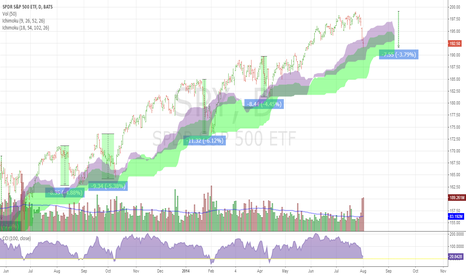 SPY: SPY holding on to the top of second cloud