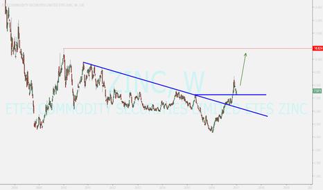 ZINC: buy