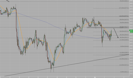 SPX500: SPX500 Short at 618 and resistance zone