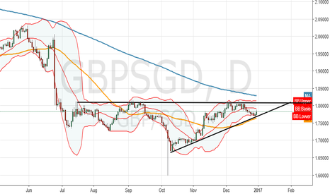GBPSGD: time to ride the bull