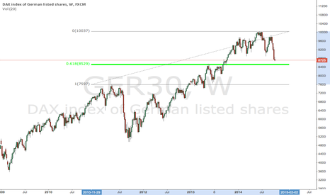 GER30: major support DAX