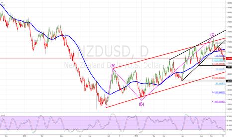 NZDUSD: SHORT NZD USD  0,69514