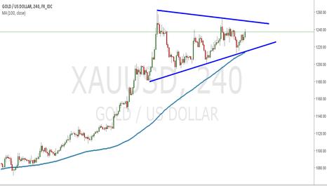 XAUUSD: GOLD Triangle