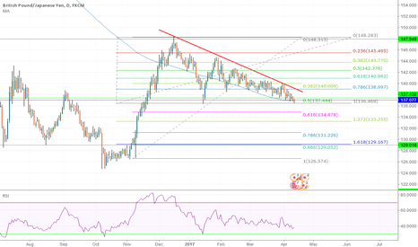 GBPJPY: GBP/JPY D support