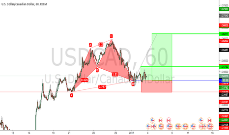 USDCAD: Cypher pattern ready for takeoff
