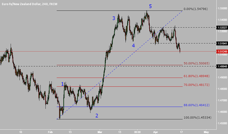 EURNZD: EURNZD Long 1.5 (looking for some action)