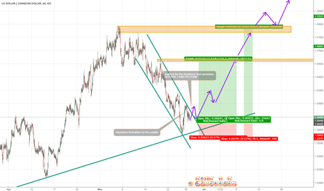 USDCAD: USD/CAD long position forecast.