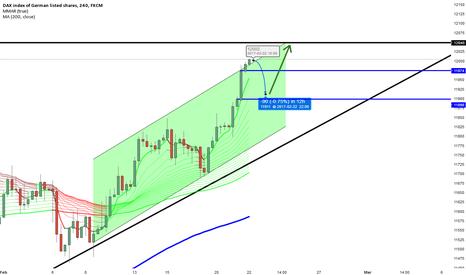 GER30: Dax Trading Idea Short -> Long