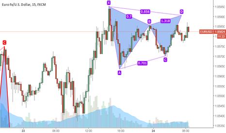 EURUSD: EURUSD: bearish Gartley on M15 chart