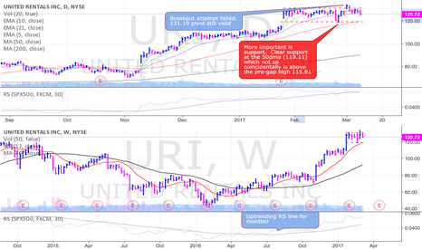 URI: URI close to breaking out