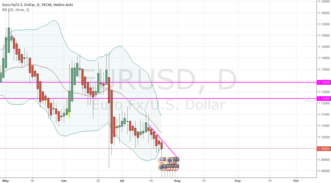 DOWNTREND POSITION