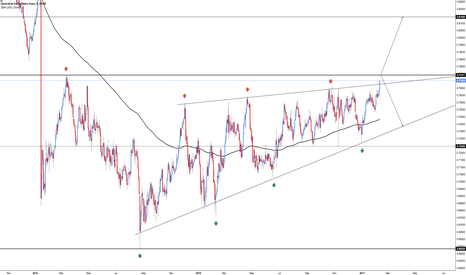 AUDCHF: AUD/CHF - Bounce or Break?