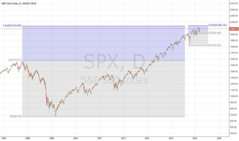 SPX: Fib Cluster