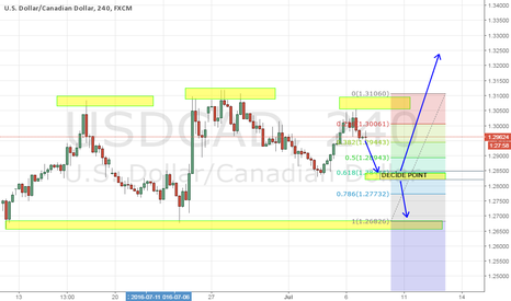 USDCAD: USDCAD 4 HOUR CHART REGULATION OR DOWN TREND?