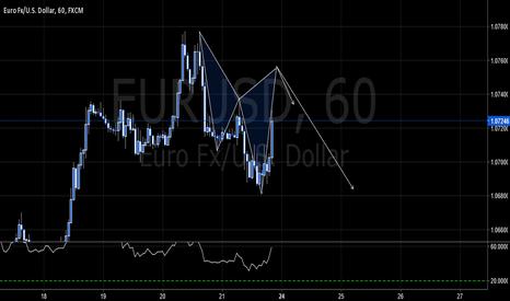 EURUSD: EURUSD - BEAR CYPHER **FRENCH ELECTION EURO**