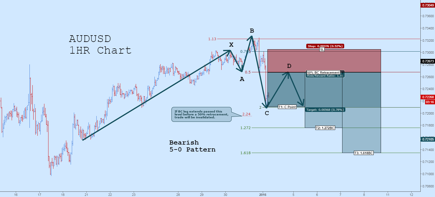 Short AUDUSD: Potential Bearish 5-0 Pattern