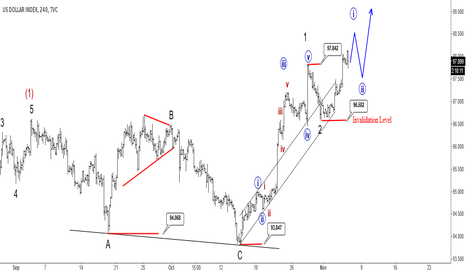 DXY: USD Index : Correction Seems Completed